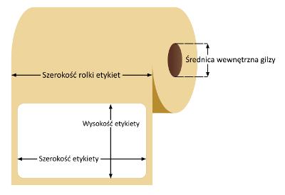 Schemat określania rozmiarów etykiety na roli